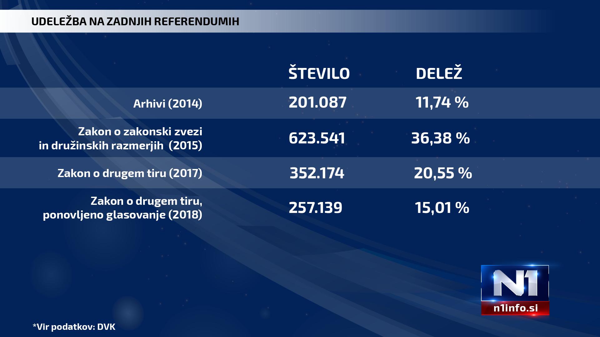 Udeležba referendum