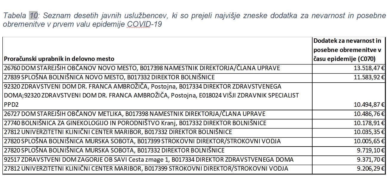 tabela10-analiza-dodatki