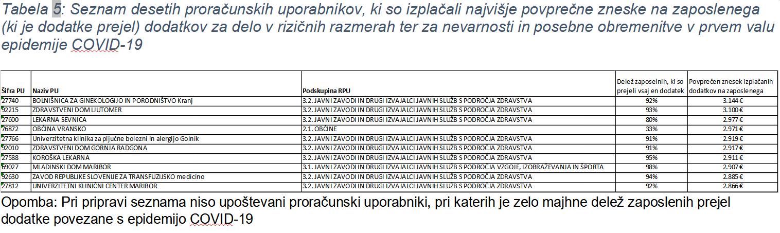Tabela5-dodatek-analiza