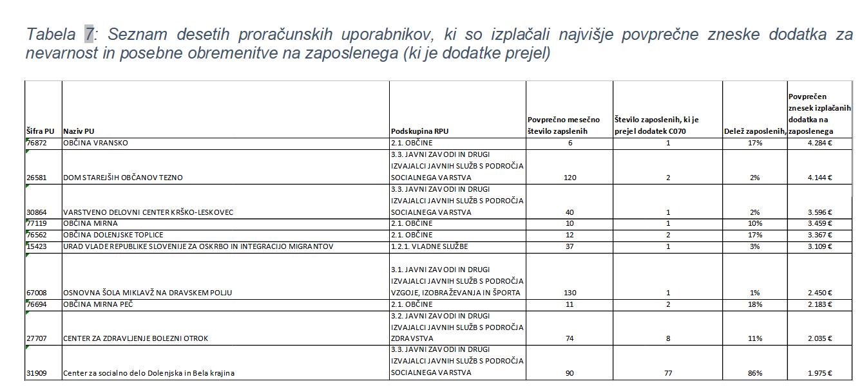 Tabela7-dodatki-analiza