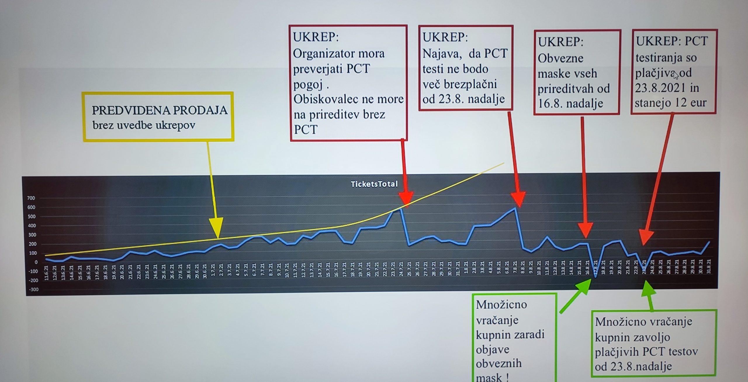 graf, organizatorji dogodkov