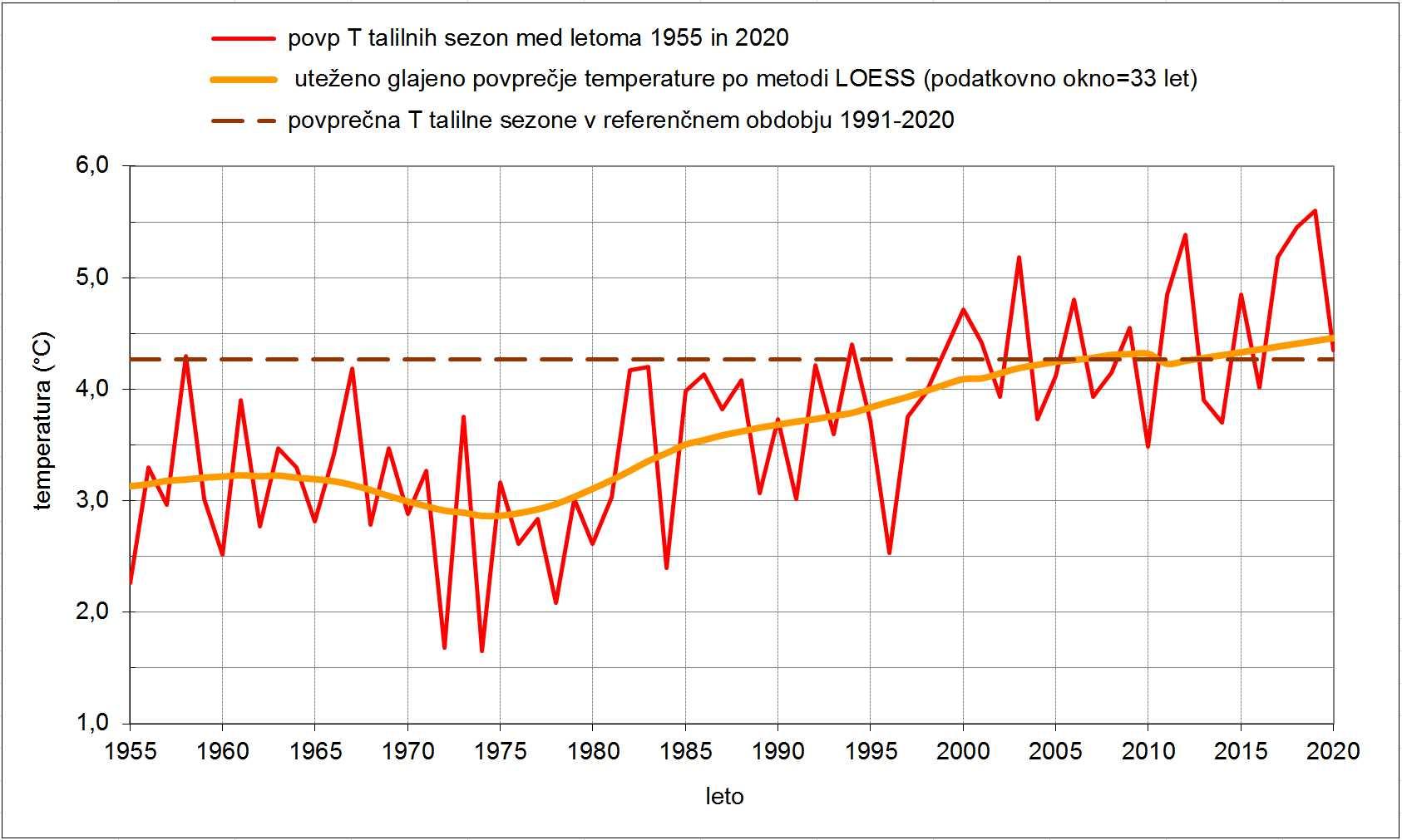 Povprečna temperatura talilnih sezon